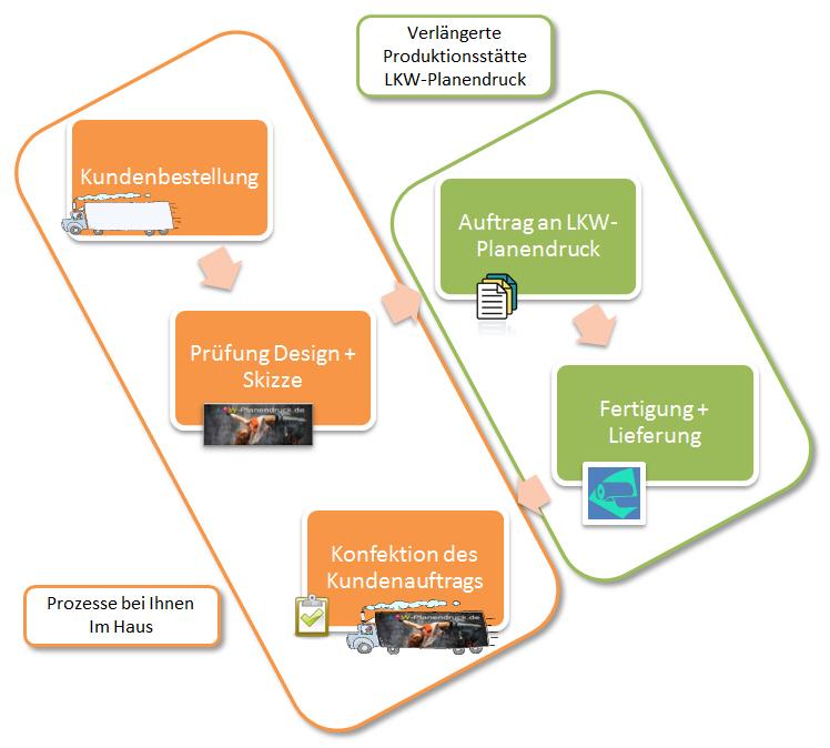 LKW-Planendruck - Ablauf Kundenauftrag